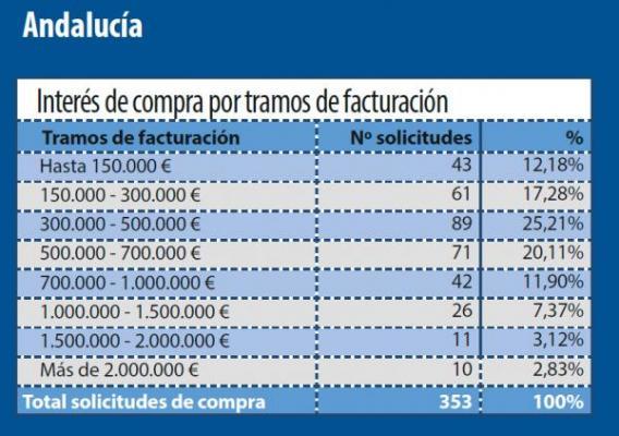 los farmaceacuteuticos andaluces apuestan por la compra de farmacia en su comunidad