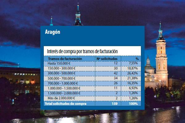 los farmaceuticos aragoneses son los mas interesados en comprar en su comunidad