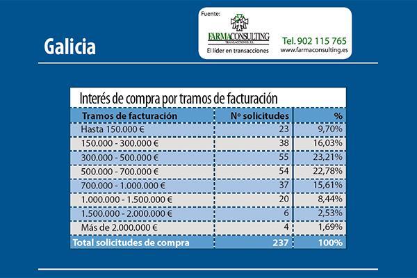 los farmaceacuteuticos siguen interesados en comprar farmacia en galicia