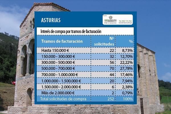 la farmacia asturiana incrementa su interes entre los inversores