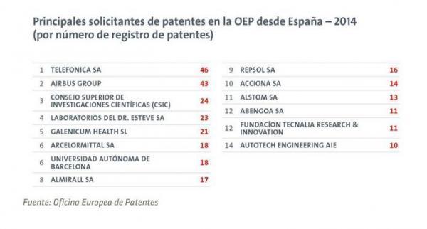 galenicum presenta en 2014 un total de 21 solicitudes frente a la oficina europea de patentes