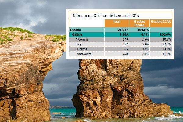 galicia la uacutenica comunidad autoacutenoma en la que el gasto farmaceacuteutico descendioacute en 2015