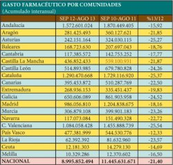 el gasto farmaceutico en agosto alcanza los 713406657 euros