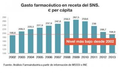 el gasto farmaceutico publico en espana se reduce un 27 en cuatro anos
