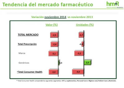 los genericos resisten la caida del mercado farmaceutico en noviembre y crecen un 03
