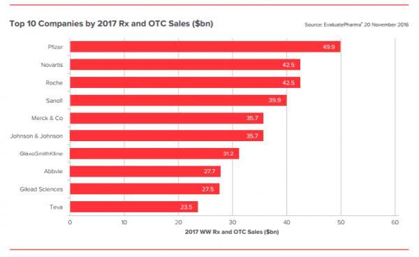 la incertidumbre econoacutemica dictaraacute sentencia entre los liacutederes de la industria farmaceacuteutica en 2017