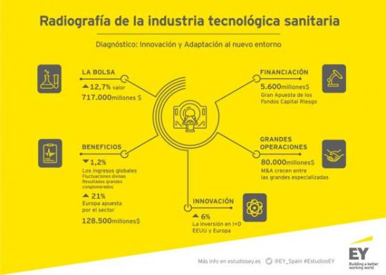 la industria europea de tecnologiacutea sanitaria cerroacute 2015 en positivo con un 21 maacutes de facturacioacuten