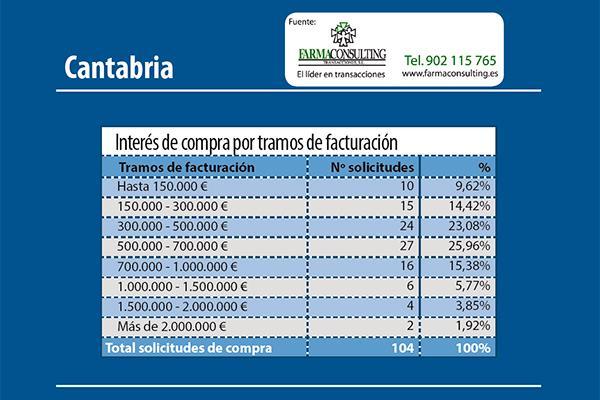 el intereacutes de compra en cantabria se reparte mayoritariamente entre caacutentabros y residentes de las comunidades limiacutetrofes