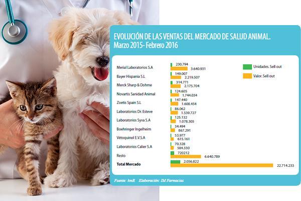 las mascotas se hacen un merecido hueco en la farmacia