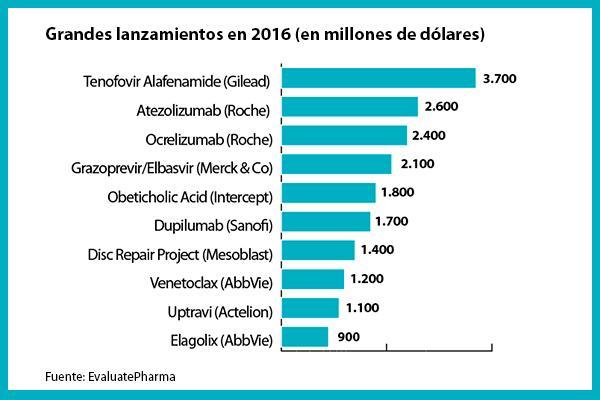 los medicamentos maacutes vendidos en 2016
