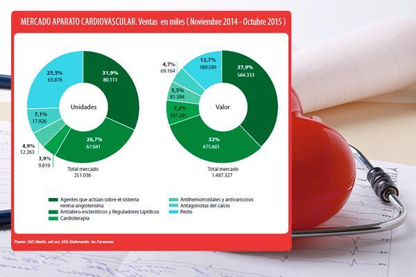 el mercado de cardiovascular pierde pulso