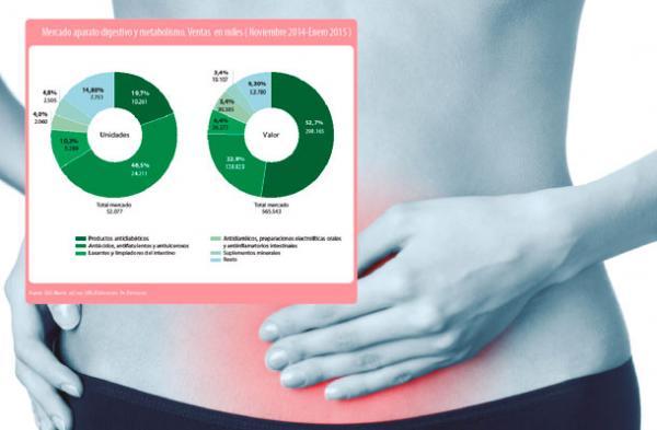 el mercado de digestivo y metabolismo levanto cabeza en 2014