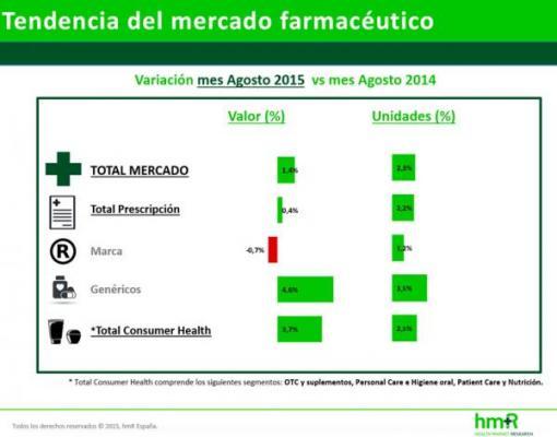 el mercado farmaceacuteutico crece en agosto pese a la caiacuteda del segmento de marca