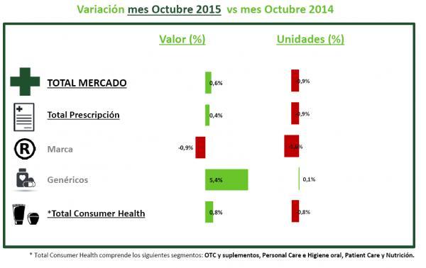 el mercado farmaceacuteutico experimenta un ligero crecimiento 06 en octubre