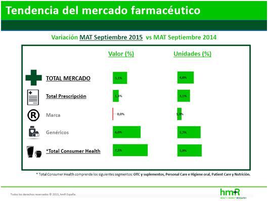 el mercado farmaceacuteutico repunta en septiembre con un crecimiento del 14