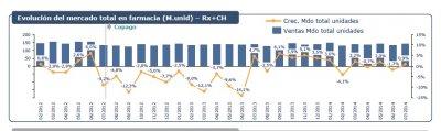 el mercado de la farmacia cierra julio con tasas positivas