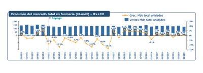 el mercado en la farmacia decrece en unidades y valor en agosto