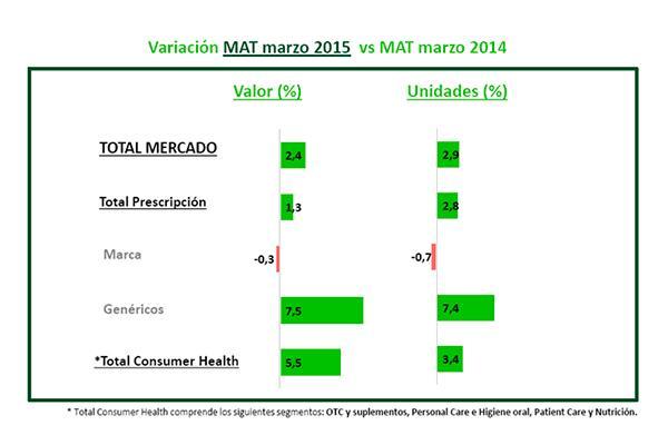 el mercado total de medicamentos de prescripcion cae un 26 en el primer trimestre de 2015
