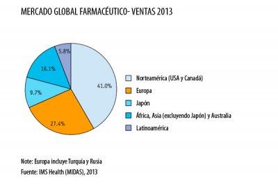 norteamrica sigue dominando el mercado farmacutico a nivel mundial