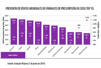 novartis encabezara las ventas mundiales de medicamentos de prescripcion hasta 2020