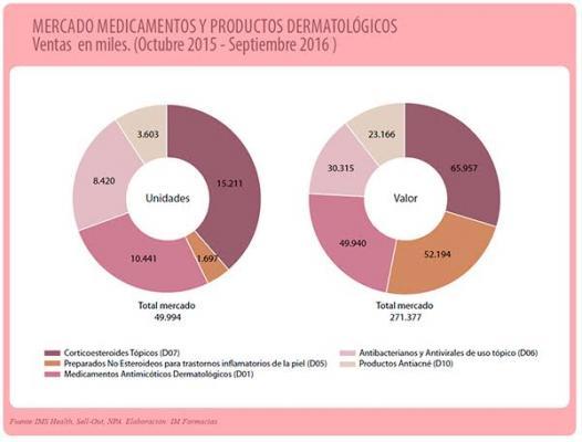 nueva vida para el mercado dermatoloacutegico