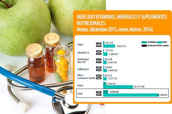 los nutrientes que tu cuerpo necesita