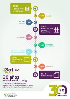 bot plus la base de datos del medicamento celebra su 30 aniversario