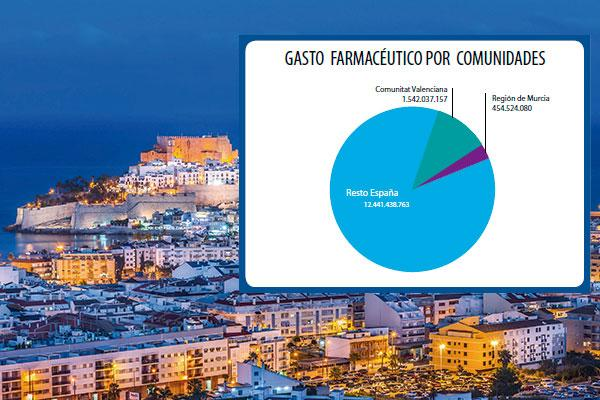 la primaciacutea de las capitales en la farmacia de murcia y comunidad valenciana