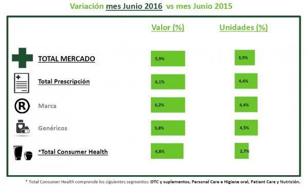 el primer semestre deja un crecimiento del 35 en la facturacioacuten del mercado farmaceacuteutico