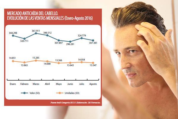 el 40 de los productos que se venden para el cuidado del cabello son para luchar contra su caiacuteda