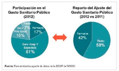 la reduccion del gasto farmaceutico supone el 42 de la disminucion del gasto sanitario publico desde 2010