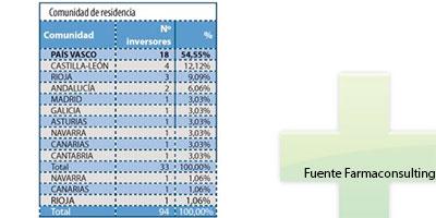 878776d1c3 Los residentes en el País Vasco