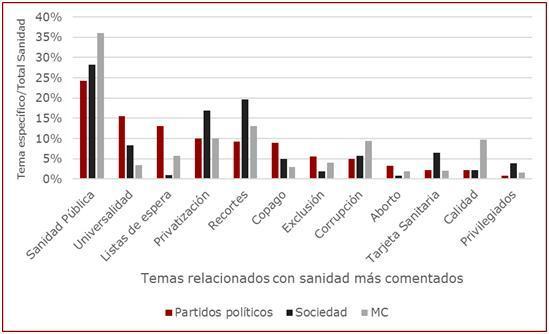 la-sanidad-en-el-top5-de-la-discusion-politica-en-redes-sociales-durante-la-campana