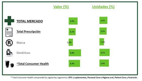 todos los segmentos del mercado farmaceacuteutico crecen en marzo respecto al mismo periodo de 2015