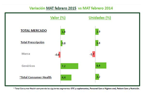 el total del mercado farmaceutico crece un 18 en los ultimos 12 meses