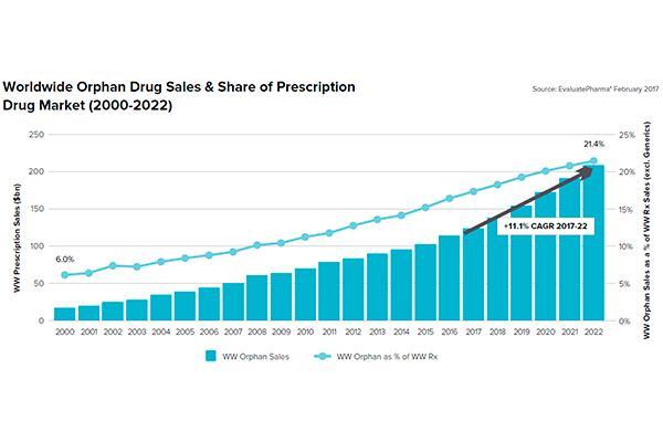 las ventas de medicamentos hueacuterfanos se duplicaraacuten en los proacuteximos cinco antildeos