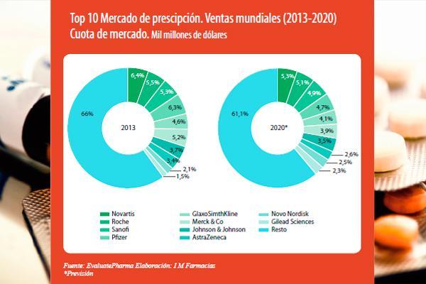 las ventas del mercado farmaceutico creceran un 5 en 2020